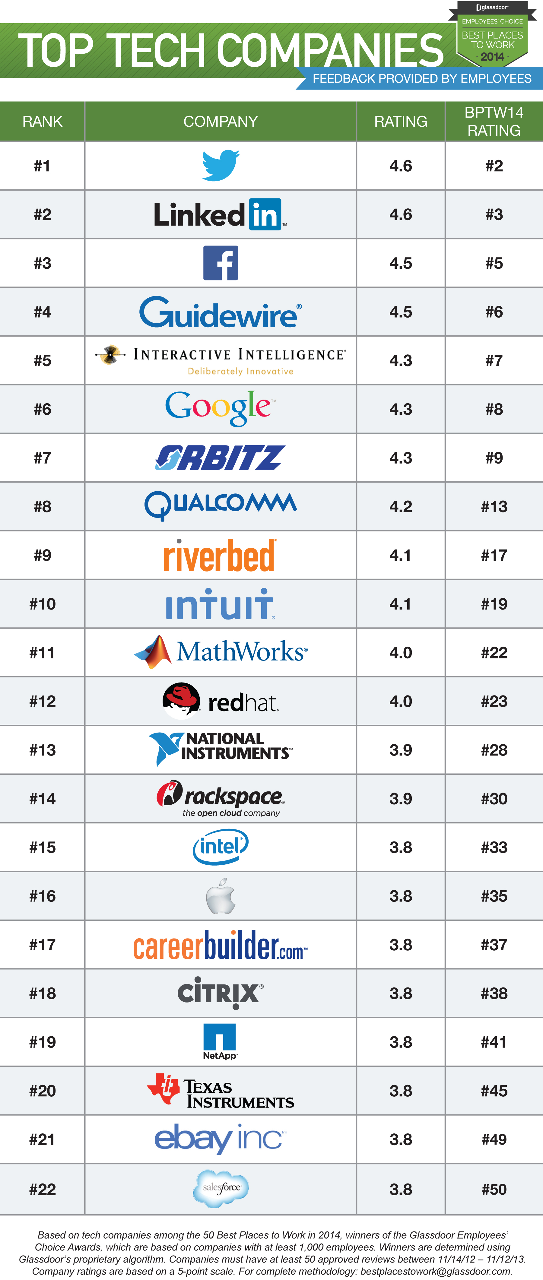 companies tech glassdoor company technology three them streak linkedin employee dethrones ending places firms industry rated geekwire internet venturebeat